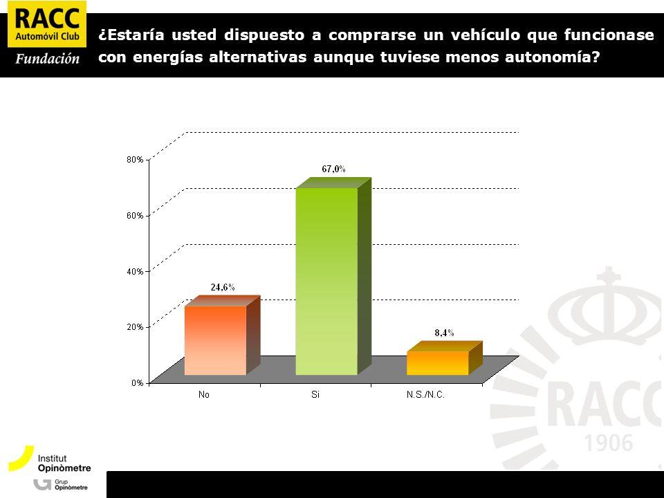 Presentació Opinòmetre ¿Estaría usted dispuesto a comprarse un vehículo que funcionase con energías alternativas aunque tuviese menos autonomía