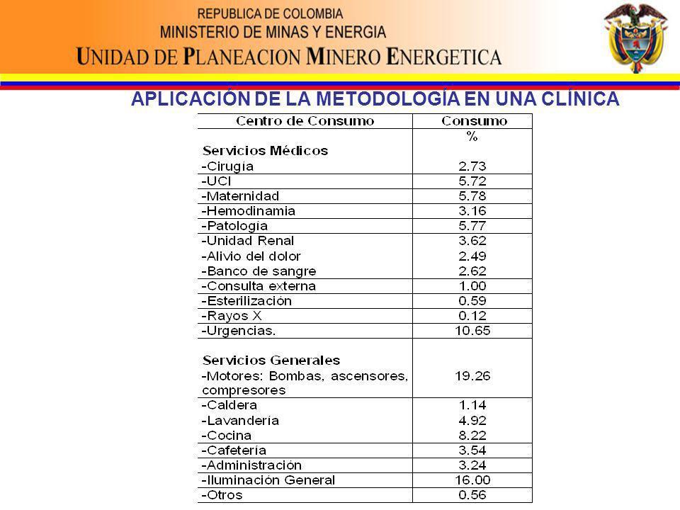 APLICACIÓN DE LA METODOLOGÍA EN UNA CLÍNICA