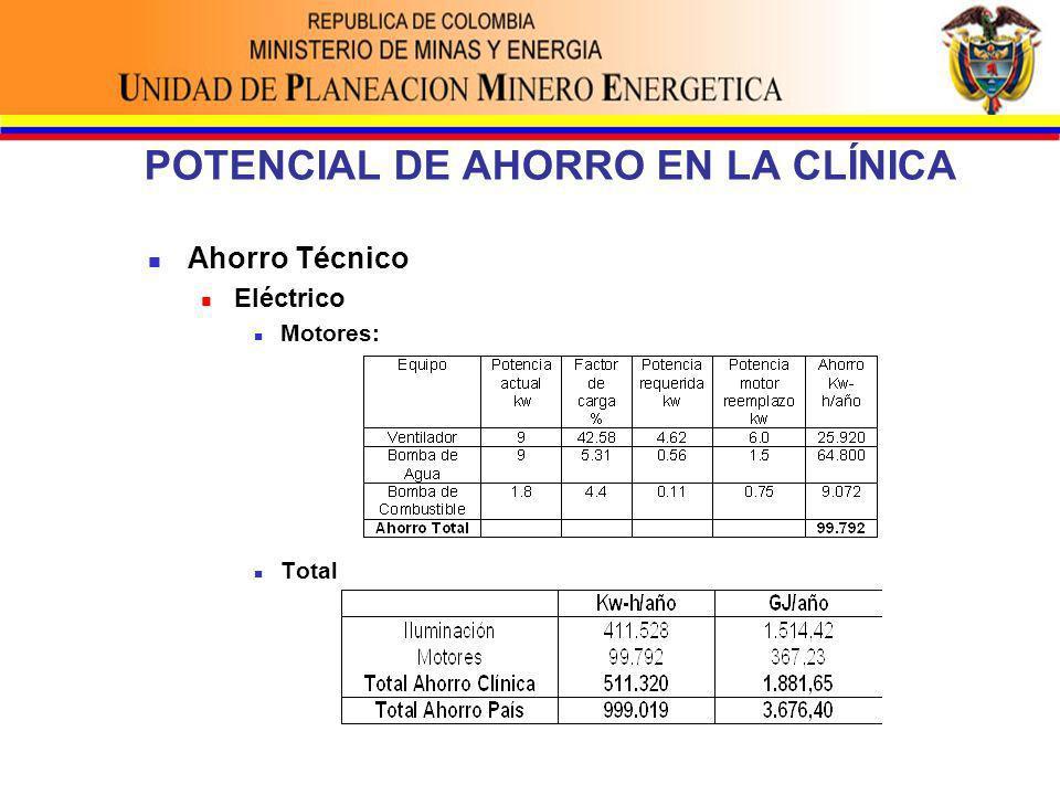 POTENCIAL DE AHORRO EN LA CLÍNICA Ahorro Técnico Eléctrico Motores: Total