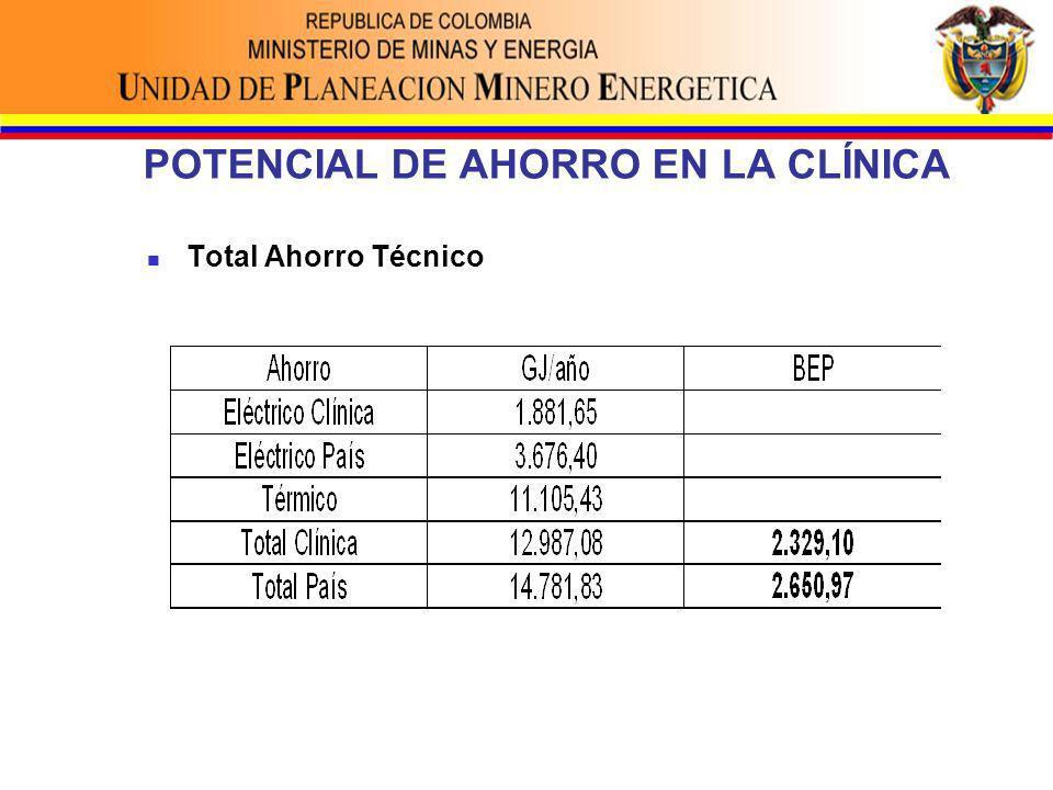 POTENCIAL DE AHORRO EN LA CLÍNICA Total Ahorro Técnico