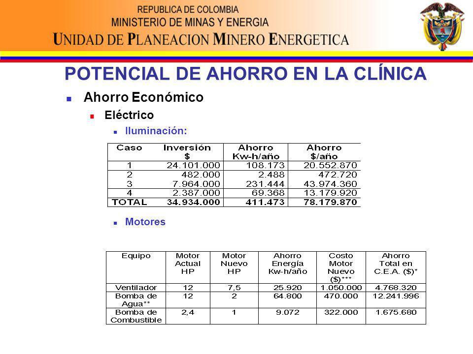 POTENCIAL DE AHORRO EN LA CLÍNICA Ahorro Económico Eléctrico Iluminación: Motores
