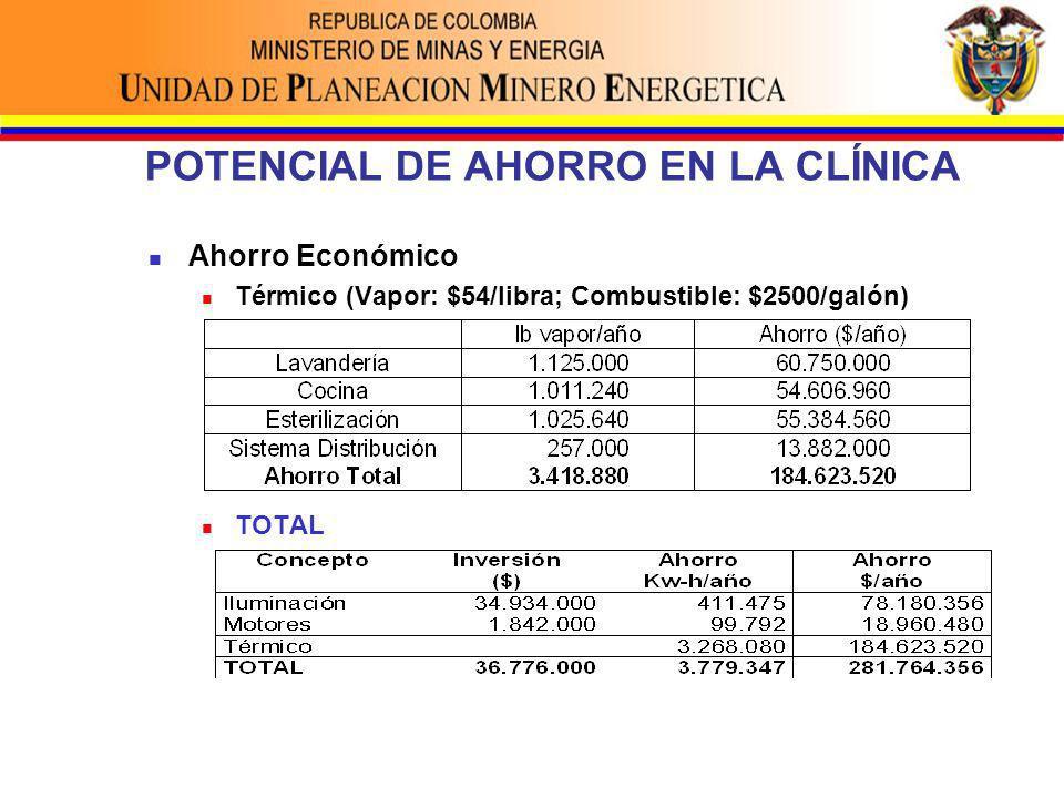 POTENCIAL DE AHORRO EN LA CLÍNICA Ahorro Económico Térmico (Vapor: $54/libra; Combustible: $2500/galón) TOTAL