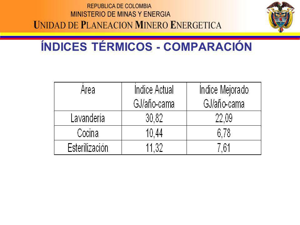 ÍNDICES TÉRMICOS - COMPARACIÓN