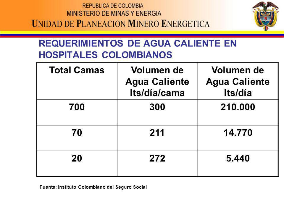 REQUERIMIENTOS DE AGUA CALIENTE EN HOSPITALES COLOMBIANOS Total CamasVolumen de Agua Caliente lts/día/cama Volumen de Agua Caliente lts/día 700300210.000 7021114.770 202725.440 Fuente: Instituto Colombiano del Seguro Social
