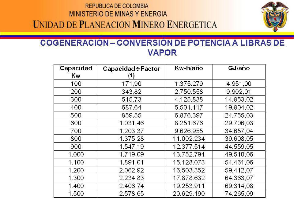 COGENERACIÓN – CONVERSIÓN DE POTENCIA A LIBRAS DE VAPOR
