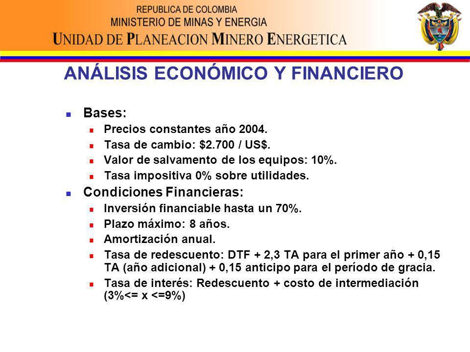 ANÁLISIS ECONÓMICO Y FINANCIERO Bases: Precios constantes año 2004.