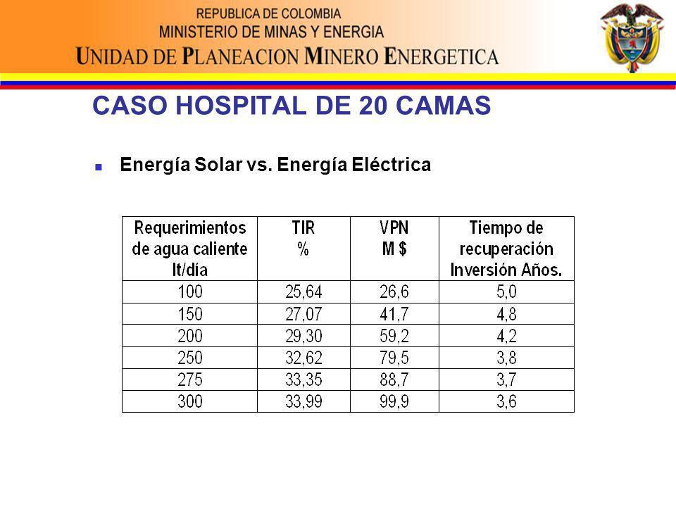 CASO HOSPITAL DE 20 CAMAS Energía Solar vs. Energía Eléctrica