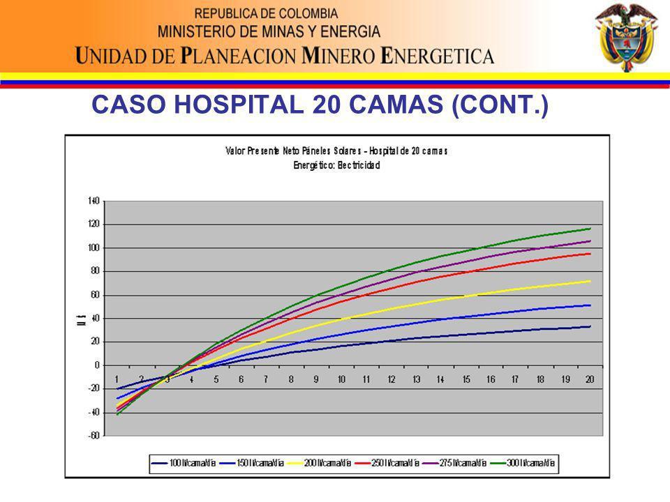 CASO HOSPITAL 20 CAMAS (CONT.)