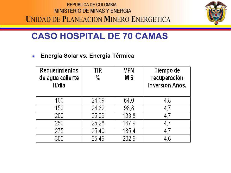 CASO HOSPITAL DE 70 CAMAS Energía Solar vs. Energía Térmica