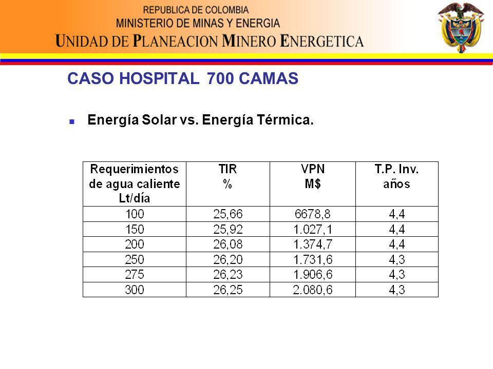 CASO HOSPITAL 700 CAMAS Energía Solar vs. Energía Térmica.