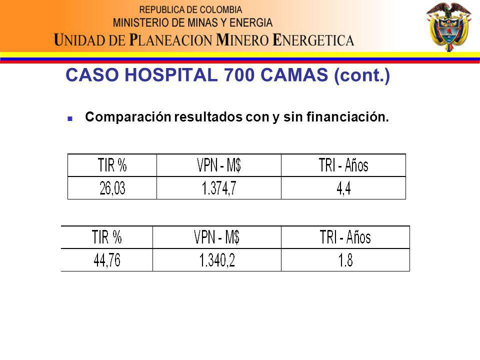 Comparación resultados con y sin financiación.