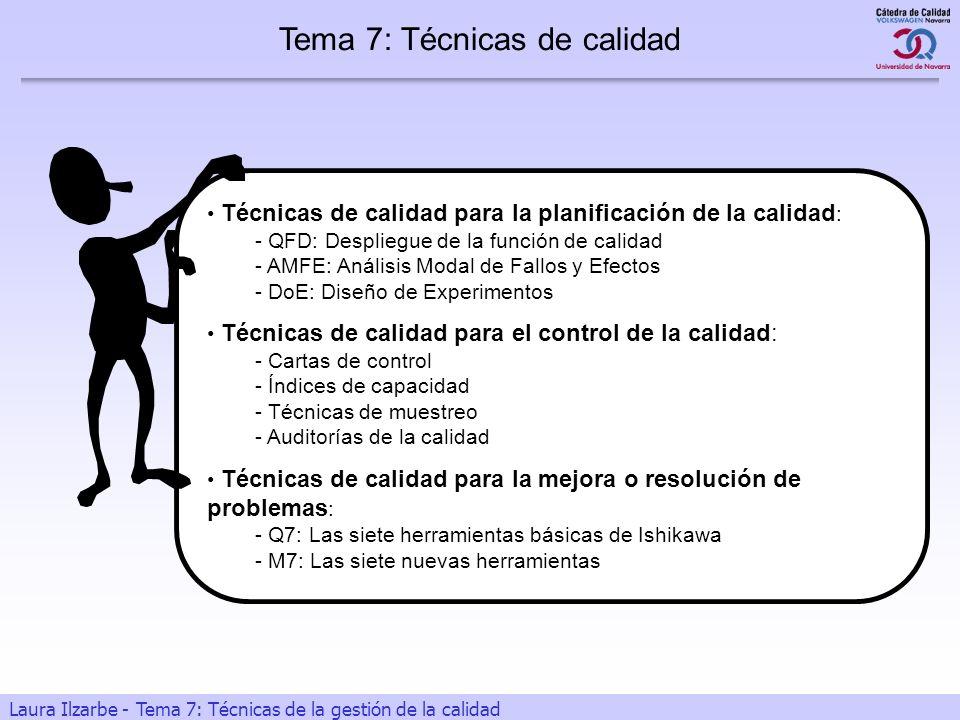 1 Laura Ilzarbe - Tema 7: Técnicas de la gestión de la calidad Técnicas de calidad para la planificación de la calidad : - QFD: Despliegue de la funci