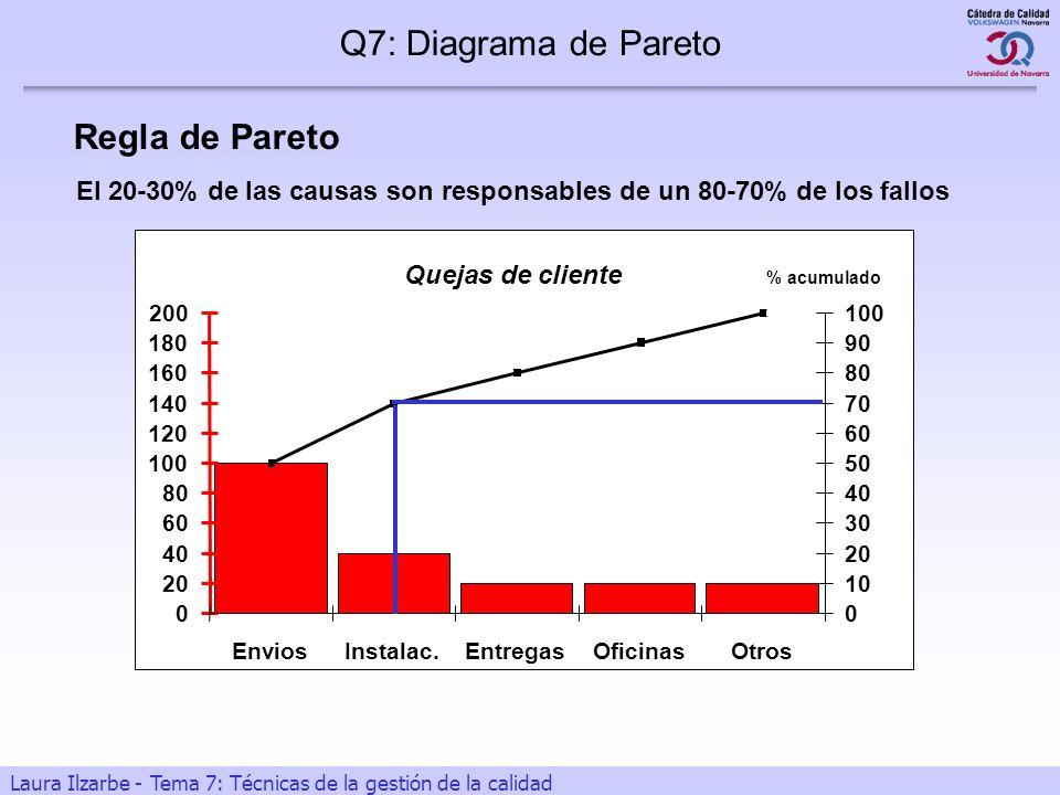 10 Laura Ilzarbe - Tema 7: Técnicas de la gestión de la calidad Regla de Pareto Q7: Diagrama de Pareto El 20-30% de las causas son responsables de un