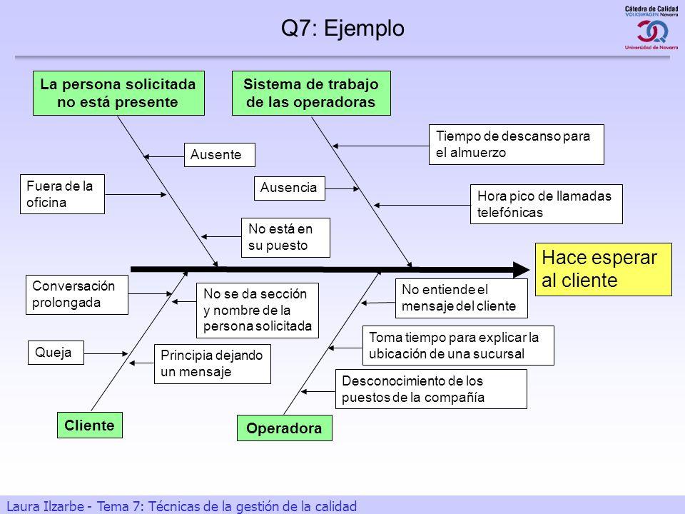 13 Laura Ilzarbe - Tema 7: Técnicas de la gestión de la calidad Hace esperar al cliente Operadora Cliente La persona solicitada no está presente Siste