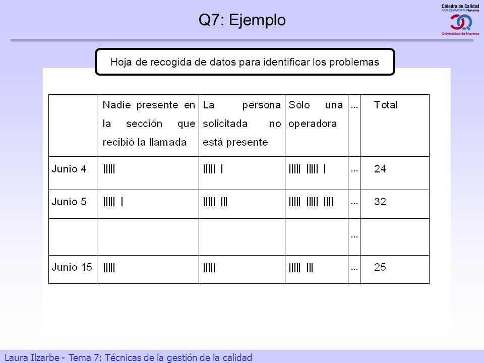 14 Laura Ilzarbe - Tema 7: Técnicas de la gestión de la calidad Hoja de recogida de datos para identificar los problemas Q7: Ejemplo