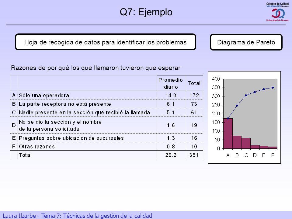 15 Laura Ilzarbe - Tema 7: Técnicas de la gestión de la calidad Q7: Ejemplo Hoja de recogida de datos para identificar los problemas Diagrama de Paret