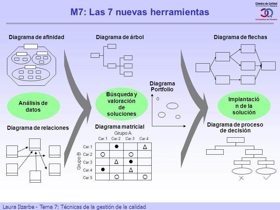 16 Laura Ilzarbe - Tema 7: Técnicas de la gestión de la calidad Implantació n de la solución Diagrama de relaciones Diagrama de afinidad Diagrama Port