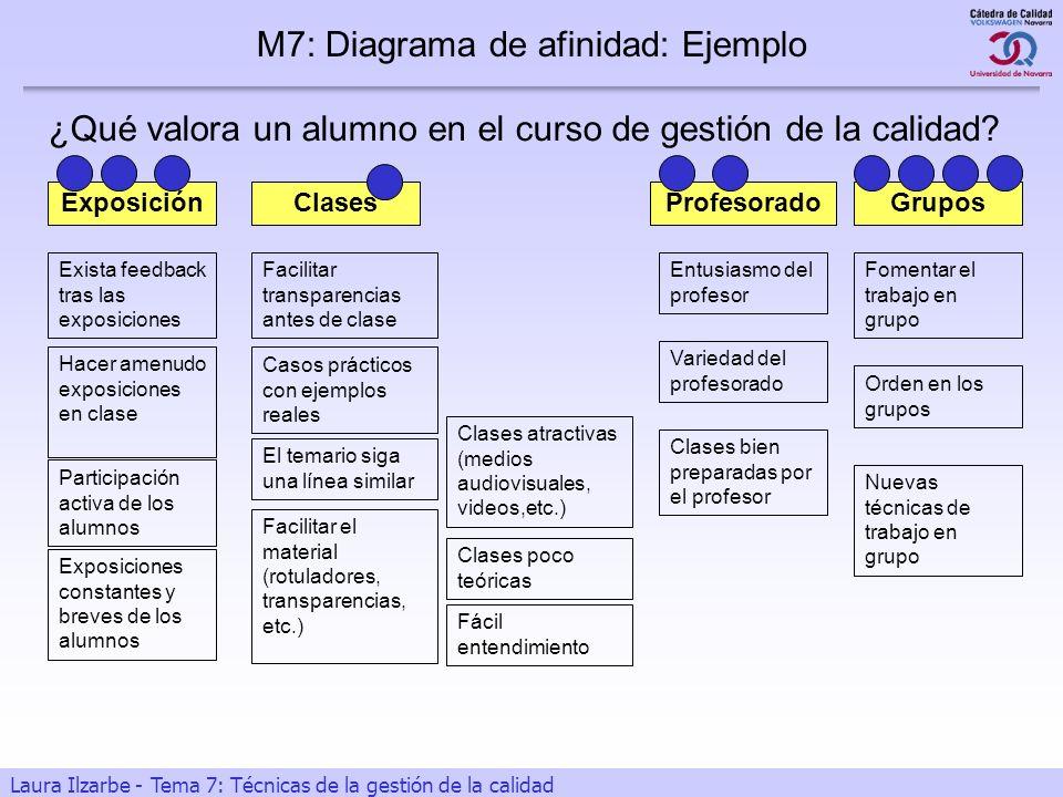 19 Laura Ilzarbe - Tema 7: Técnicas de la gestión de la calidad Exista feedback tras las exposiciones Hacer amenudo exposiciones en clase Participació