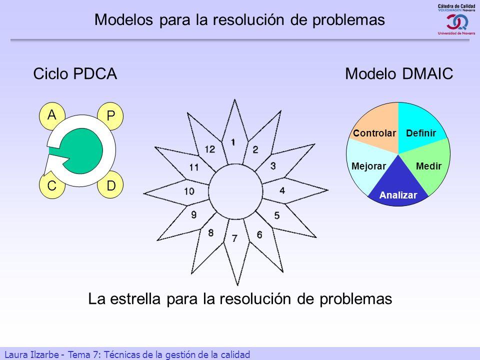 2 Laura Ilzarbe - Tema 7: Técnicas de la gestión de la calidad Modelos para la resolución de problemas P D C A Definir Medir Analizar Mejorar Controla