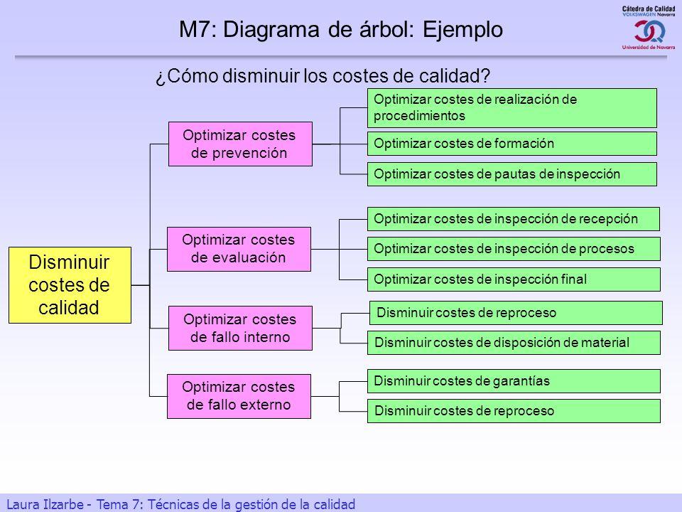 21 Laura Ilzarbe - Tema 7: Técnicas de la gestión de la calidad ¿Cómo disminuir los costes de calidad? M7: Diagrama de árbol: Ejemplo Optimizar costes