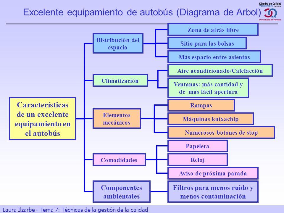 22 Laura Ilzarbe - Tema 7: Técnicas de la gestión de la calidad Excelente equipamiento de autobús (Diagrama de Arbol) Características de un excelente