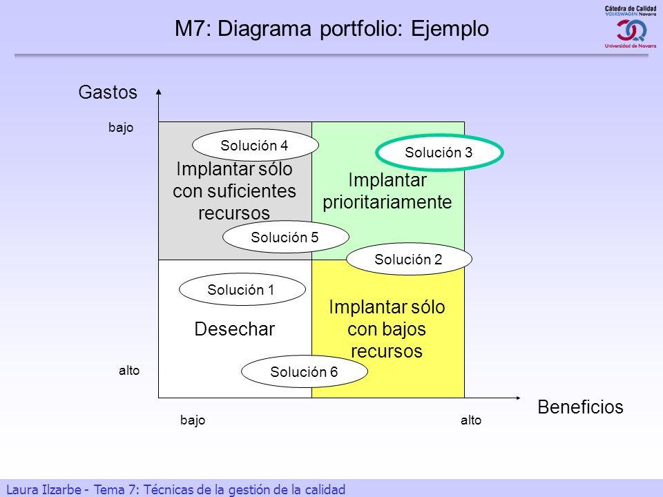 23 Laura Ilzarbe - Tema 7: Técnicas de la gestión de la calidad Gastos Beneficios alto bajo Desechar Implantar sólo con bajos recursos Implantar prior