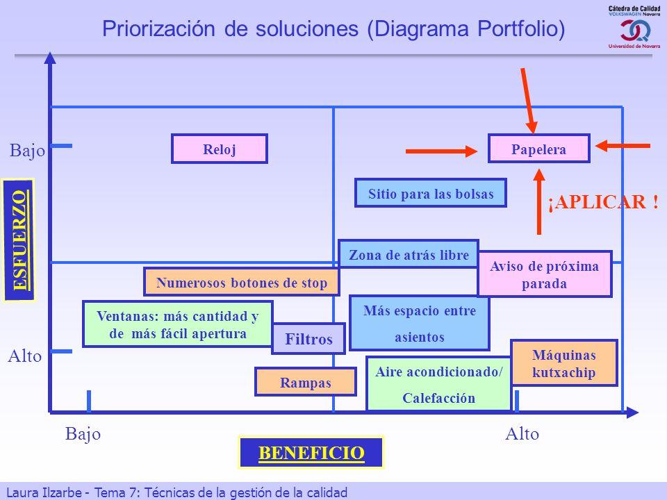 24 Laura Ilzarbe - Tema 7: Técnicas de la gestión de la calidad Priorización de soluciones (Diagrama Portfolio) Más espacio entre asientos Sitio para