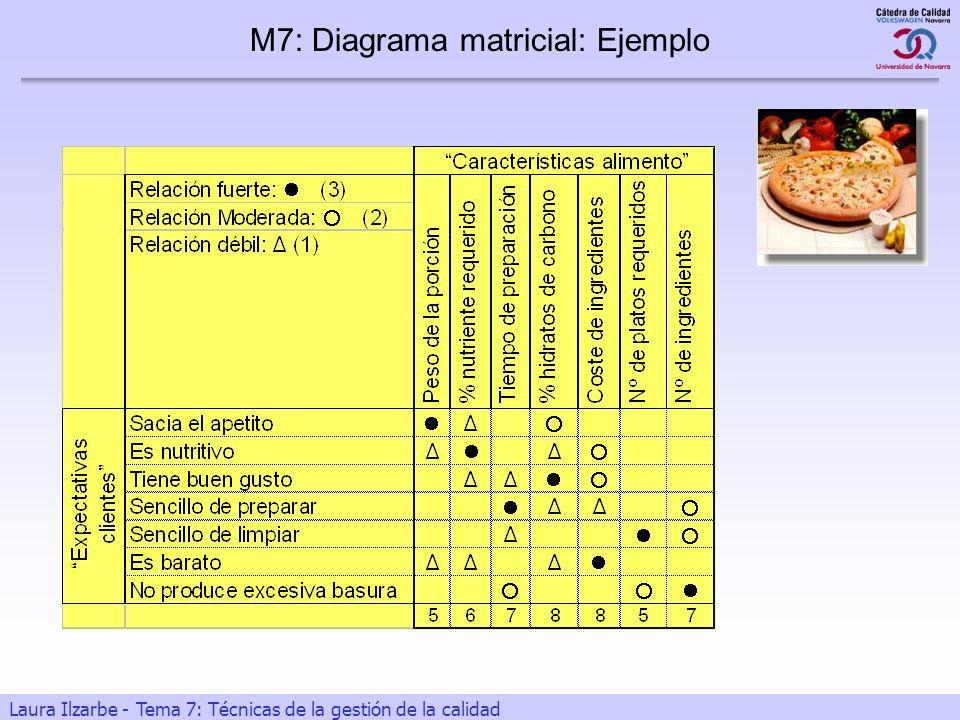 25 Laura Ilzarbe - Tema 7: Técnicas de la gestión de la calidad M7: Diagrama matricial: Ejemplo