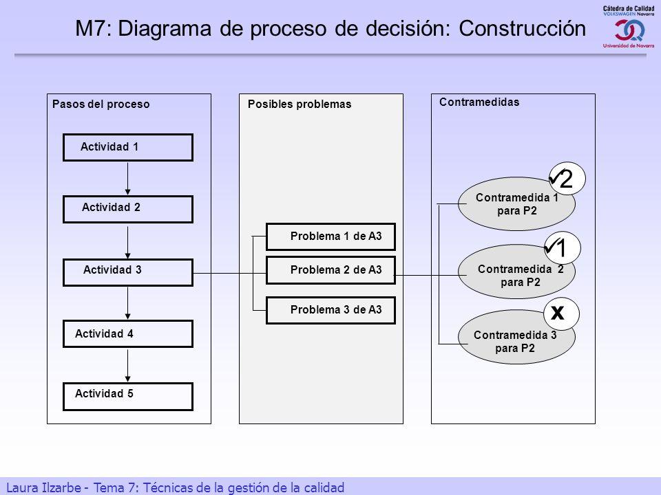 26 Laura Ilzarbe - Tema 7: Técnicas de la gestión de la calidad Contramedidas Contramedida 2 para P2 Contramedida 1 para P2 Contramedida 3 para P2 Pos