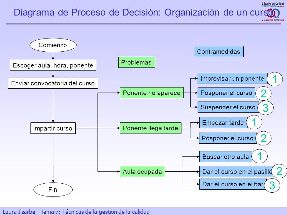 27 Laura Ilzarbe - Tema 7: Técnicas de la gestión de la calidad Diagrama de Proceso de Decisión: Organización de un curso Comienzo Escoger aula, hora,