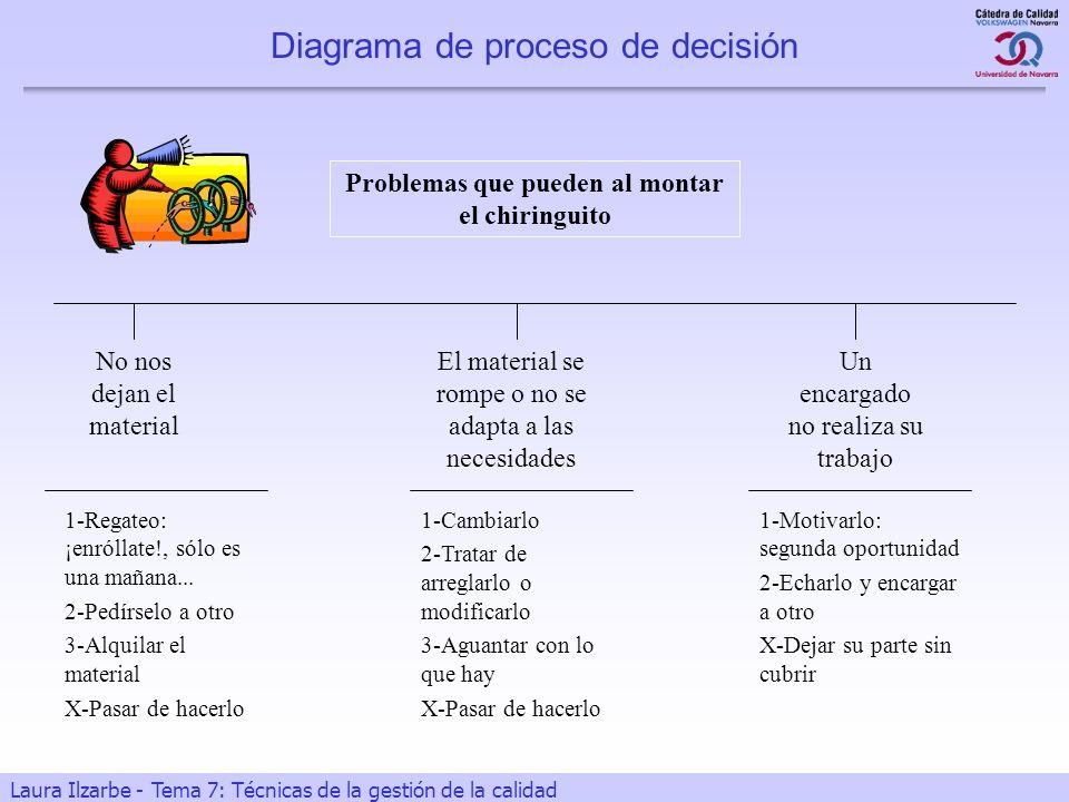 28 Laura Ilzarbe - Tema 7: Técnicas de la gestión de la calidad Diagrama de proceso de decisión Problemas que pueden al montar el chiringuito No nos d