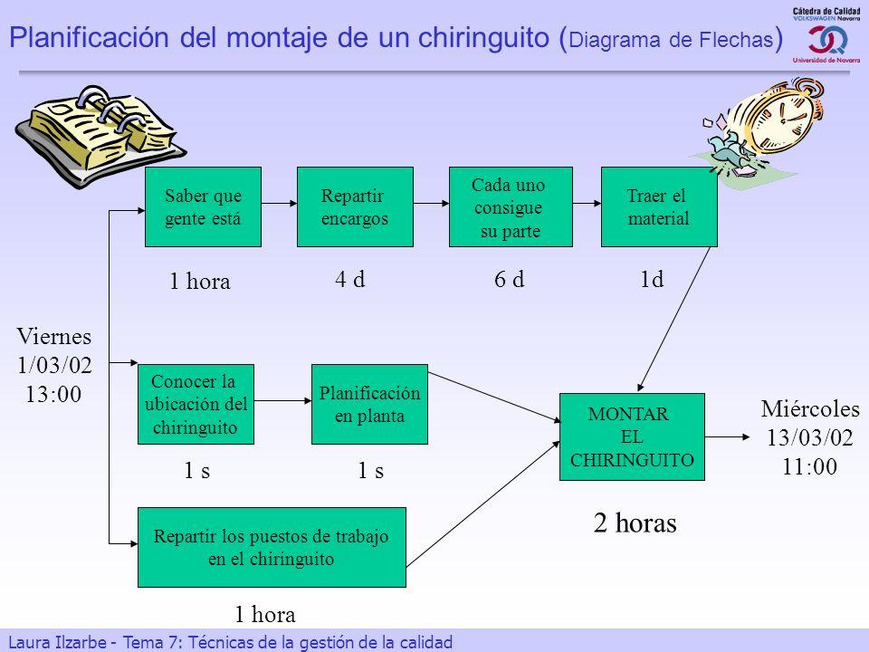 29 Laura Ilzarbe - Tema 7: Técnicas de la gestión de la calidad Planificación del montaje de un chiringuito ( Diagrama de Flechas ) Viernes 1/03/02 13