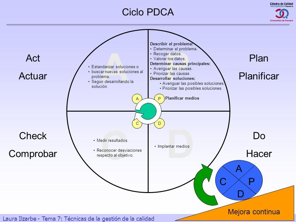 3 Laura Ilzarbe - Tema 7: Técnicas de la gestión de la calidad C Check Comprobar Medir resultados. Reconocer desviaciones respecto al objetivo. Ciclo