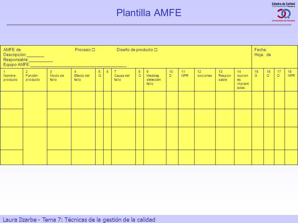 33 Laura Ilzarbe - Tema 7: Técnicas de la gestión de la calidad Plantilla AMFE AMFE de Proceso Diseño de producto Descripción:________ Responsable:___