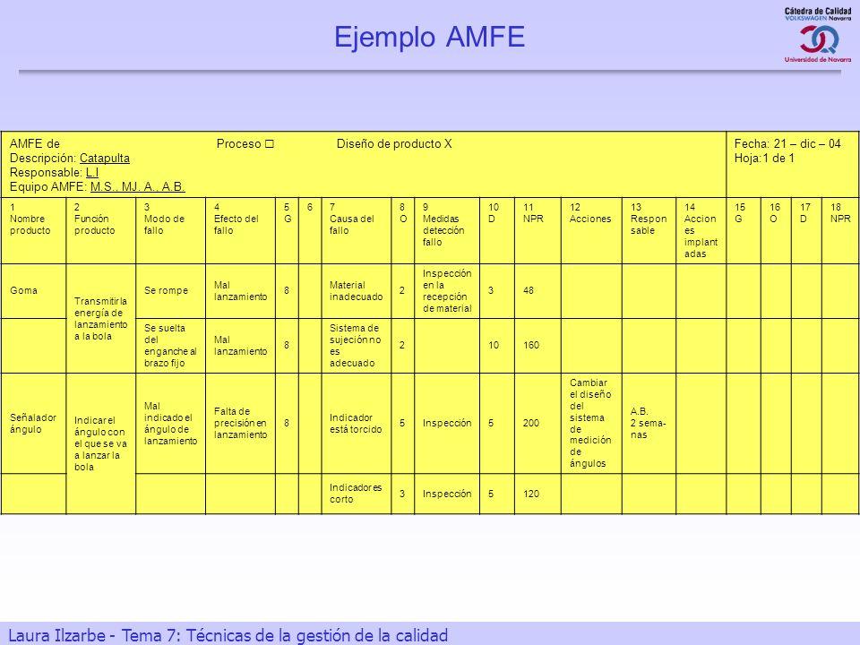 34 Laura Ilzarbe - Tema 7: Técnicas de la gestión de la calidad Ejemplo AMFE AMFE de Proceso Diseño de producto X Descripción: Catapulta Responsable: