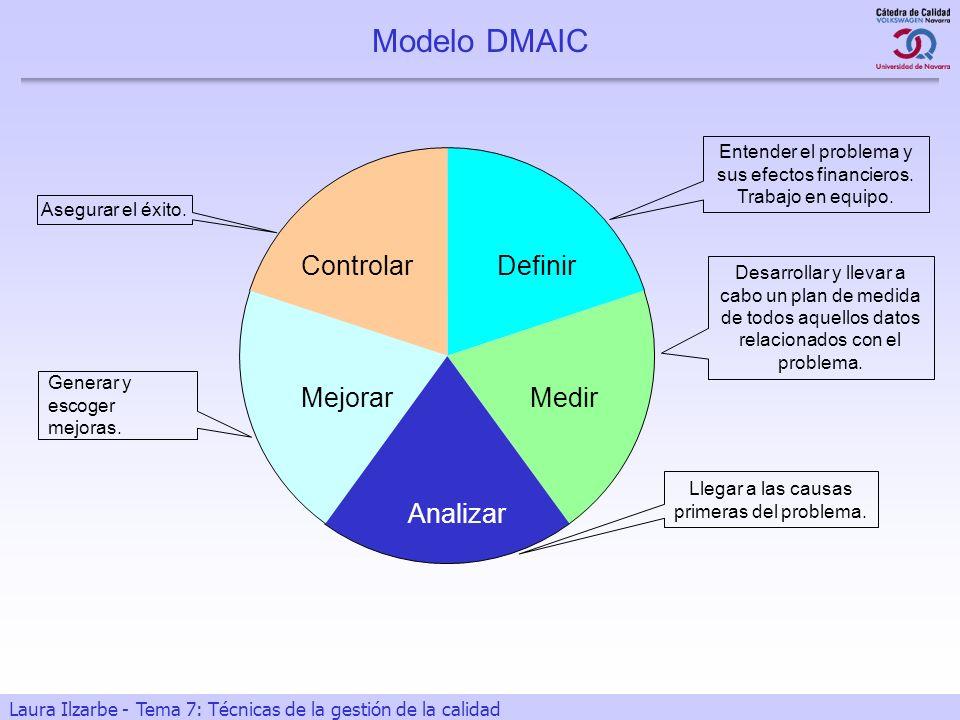 4 Laura Ilzarbe - Tema 7: Técnicas de la gestión de la calidad Modelo DMAIC Definir Entender el problema y sus efectos financieros. Trabajo en equipo.