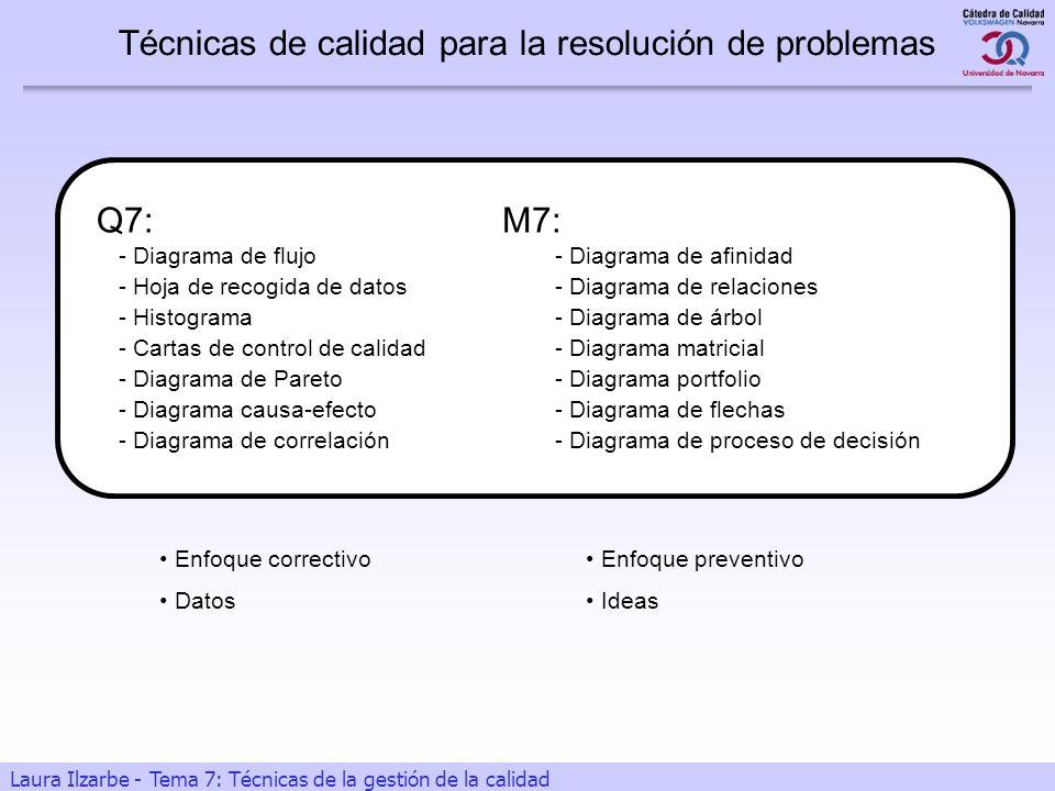 5 Laura Ilzarbe - Tema 7: Técnicas de la gestión de la calidad Técnicas de calidad para la resolución de problemas M7: - Diagrama de afinidad - Diagra