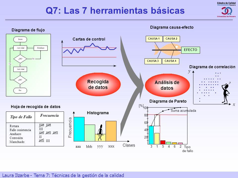 6 Laura Ilzarbe - Tema 7: Técnicas de la gestión de la calidad Q7: Las 7 herramientas básicas Análisis de datos Hoja de recogida de datos Rotura Fallo