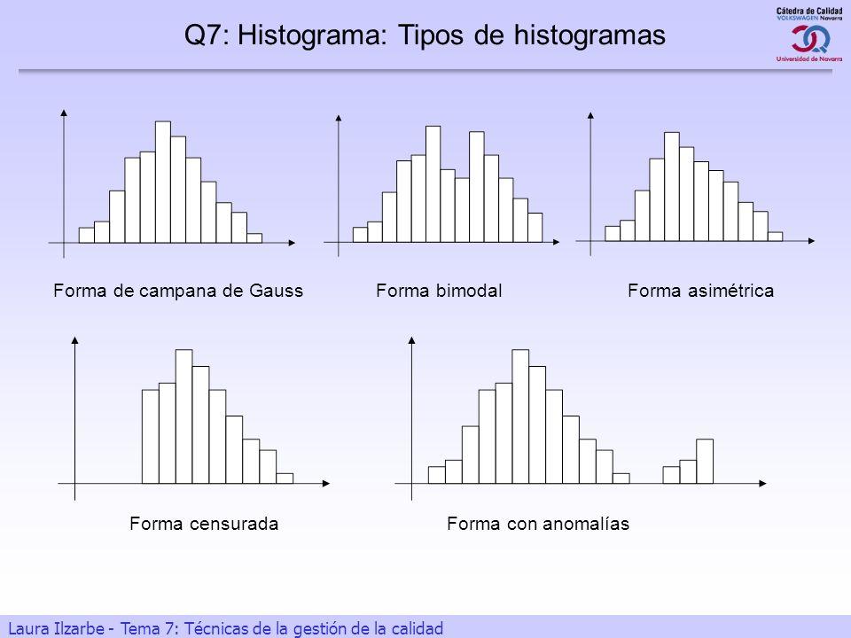 9 Laura Ilzarbe - Tema 7: Técnicas de la gestión de la calidad Q7: Histograma: Tipos de histogramas Forma de campana de GaussForma bimodalForma asimét