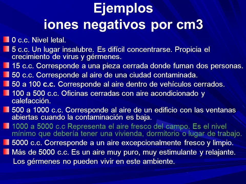 Ejemplos iones negativos por cm3 0 c.c. Nivel letal. 5 c.c. Un lugar insalubre. Es difícil concentrarse. Propicia el crecimiento de virus y gérmenes.
