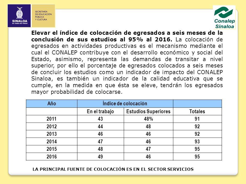 Elevar el índice de colocación de egresados a seis meses de la conclusión de sus estudios al 95% al 2016.