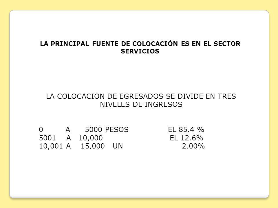 LA COLOCACION DE EGRESADOS SE DIVIDE EN TRES NIVELES DE INGRESOS 0 A 5000 PESOS EL 85.4 % 5001 A 10,000 EL 12.6% 10,001 A 15,000 UN 2.00% LA PRINCIPAL FUENTE DE COLOCACIÓN ES EN EL SECTOR SERVICIOS
