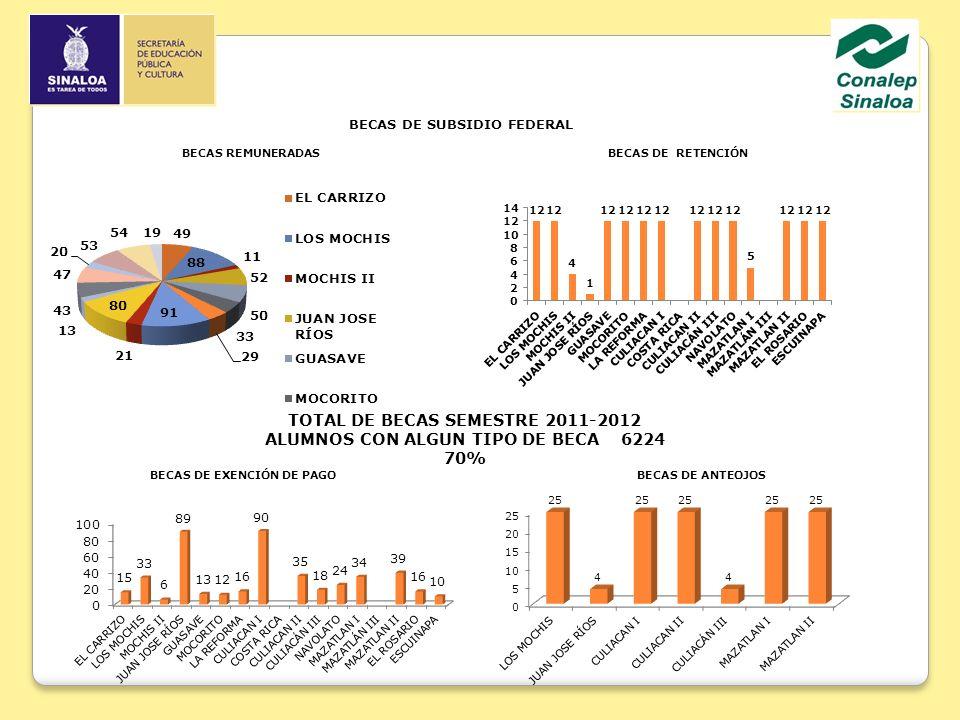 BECAS DE SUBSIDIO FEDERAL BECAS DE RETENCIÓN BECAS DE EXENCIÓN DE PAGOBECAS DE ANTEOJOS BECAS REMUNERADAS TOTAL DE BECAS SEMESTRE 2011-2012 ALUMNOS CON ALGUN TIPO DE BECA 6224 70%