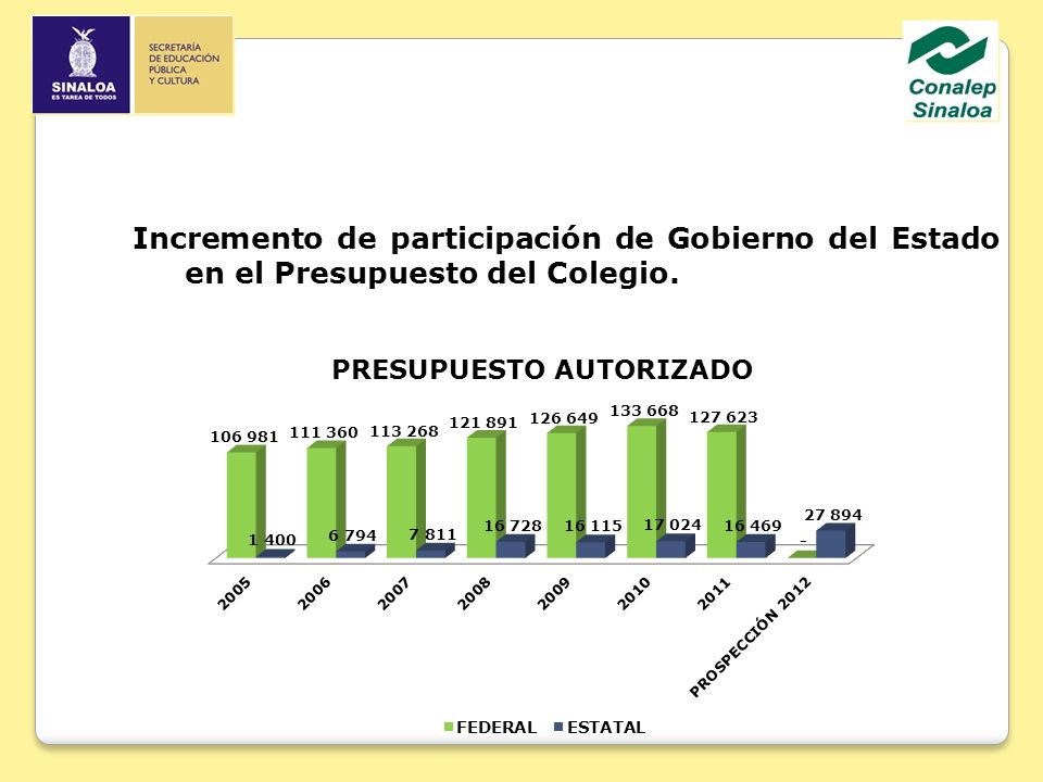 Incremento de participación de Gobierno del Estado en el Presupuesto del Colegio.