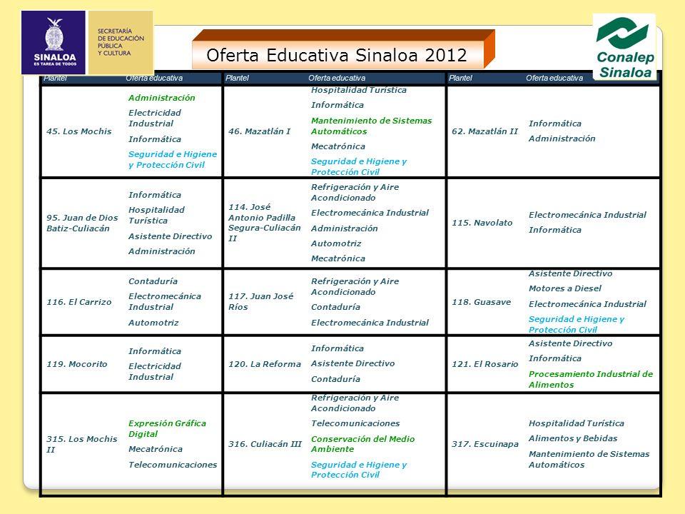 Oferta Educativa Sinaloa 2012PlantelOferta educativaOferta educativaPlantel Plantel 45.