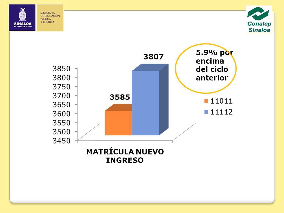 COEDICIÓN DE LIBROS DE TEXTO COMUNICACIÓN En los ámbitos escolar y profesional Ed.