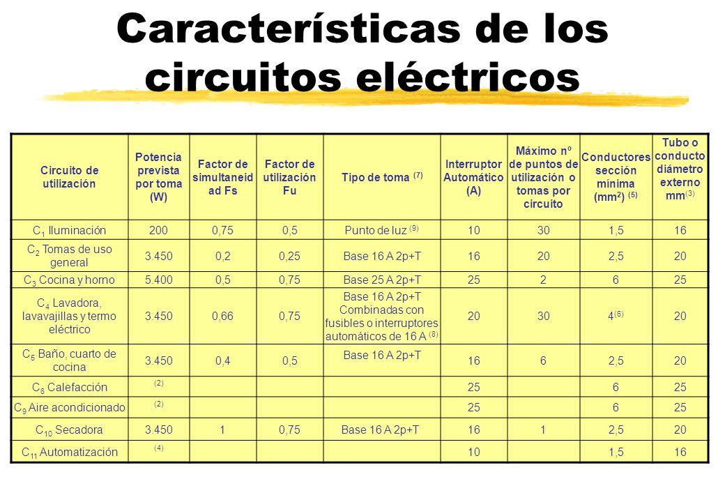 Características de los circuitos eléctricos Circuito de utilización Potencia prevista por toma (W) Factor de simultaneid ad Fs Factor de utilización F