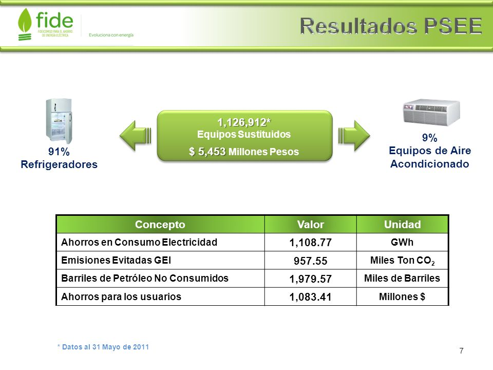 ConceptoValorUnidad Ahorros en Consumo Electricidad 1,108.77 GWh Emisiones Evitadas GEI 957.55 Miles Ton CO 2 Barriles de Petróleo No Consumidos 1,979