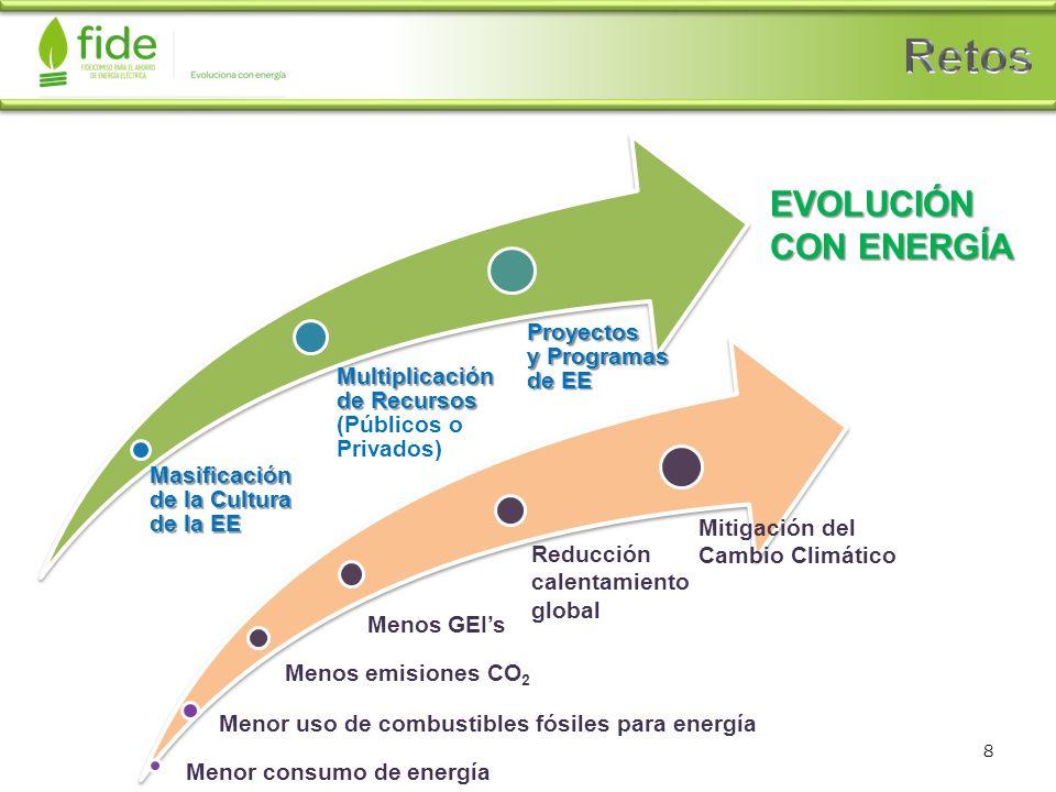 EVOLUCIÓN CON ENERGÍA Masificación de la Cultura de la EE Multiplicación de Recursos Multiplicación de Recursos (Públicos o Privados) Proyectos y Prog