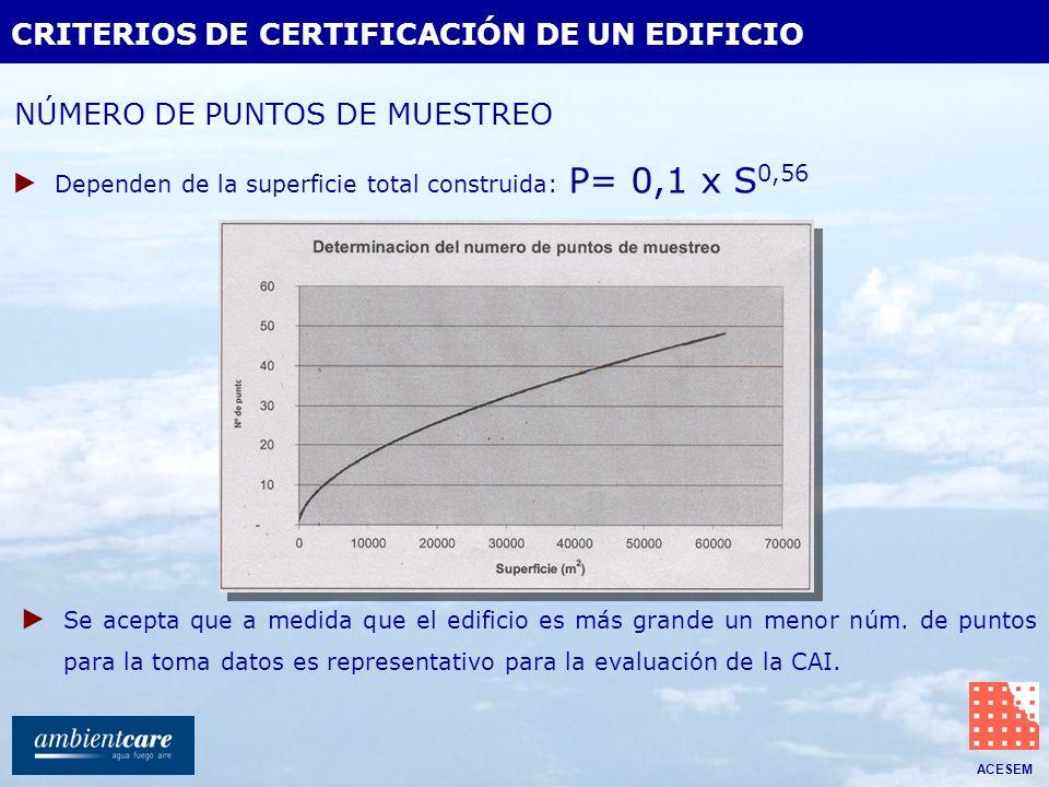 ACESEM CRITERIOS DE CERTIFICACIÓN DE UN EDIFICIO NÚMERO DE PUNTOS DE MUESTREO Dependen de la superficie total construida: P= 0,1 x S 0,56 Se acepta qu